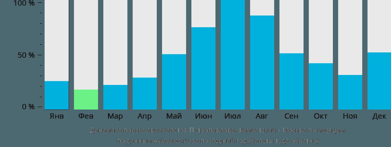 Динамика поиска авиабилетов из Петропавловска-Камчатского в Москву по месяцам