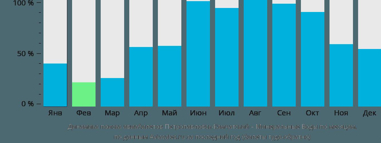 Динамика поиска авиабилетов из Петропавловска-Камчатского в Минеральные Воды по месяцам