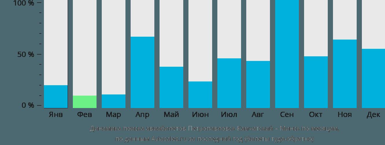 Динамика поиска авиабилетов из Петропавловска-Камчатского в Минск по месяцам