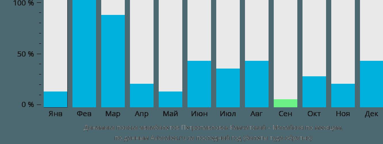 Динамика поиска авиабилетов из Петропавловска-Камчатского в Малайзию по месяцам