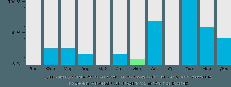 Динамика поиска авиабилетов из Петропавловска-Камчатского в Новый Уренгой по месяцам