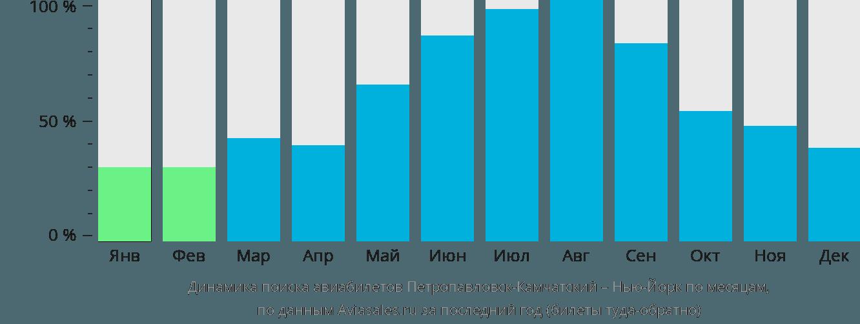 Динамика поиска авиабилетов из Петропавловска-Камчатского в Нью-Йорк по месяцам
