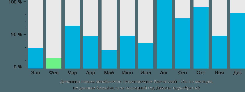Динамика поиска авиабилетов из Петропавловска-Камчатского в Ош по месяцам