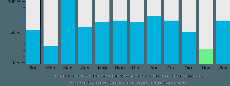 Динамика поиска авиабилетов из Петропавловска-Камчатского в Париж по месяцам