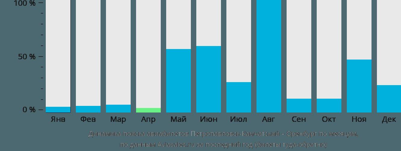 Динамика поиска авиабилетов из Петропавловска-Камчатского в Оренбург по месяцам