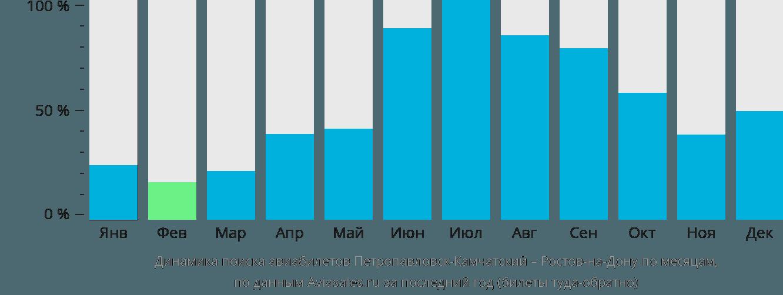 Динамика поиска авиабилетов из Петропавловска-Камчатского в Ростов-на-Дону по месяцам