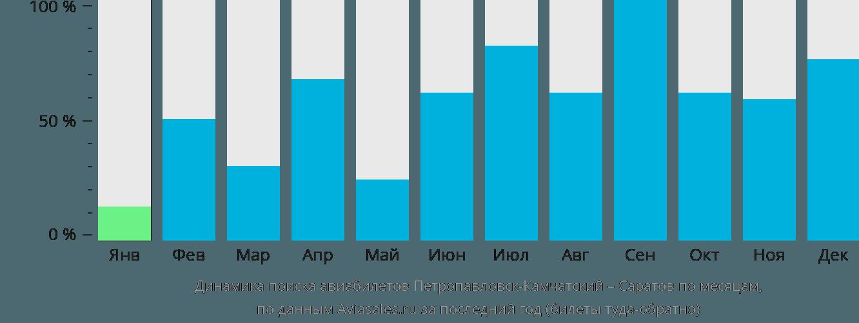 Динамика поиска авиабилетов из Петропавловска-Камчатского в Саратов по месяцам