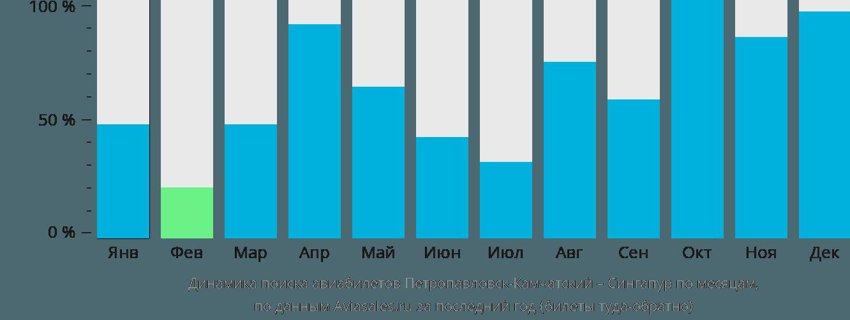 Динамика поиска авиабилетов из Петропавловска-Камчатского в Сингапур по месяцам