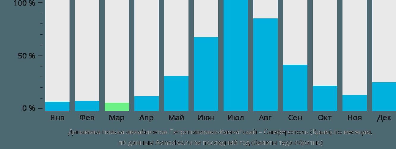 Динамика поиска авиабилетов из Петропавловска-Камчатского в Симферополь по месяцам