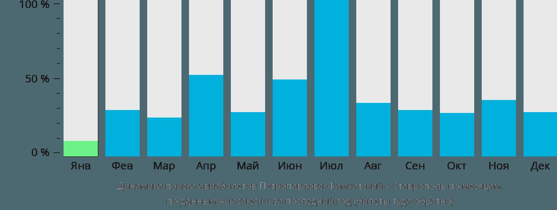 Динамика поиска авиабилетов из Петропавловска-Камчатского в Ставрополь по месяцам