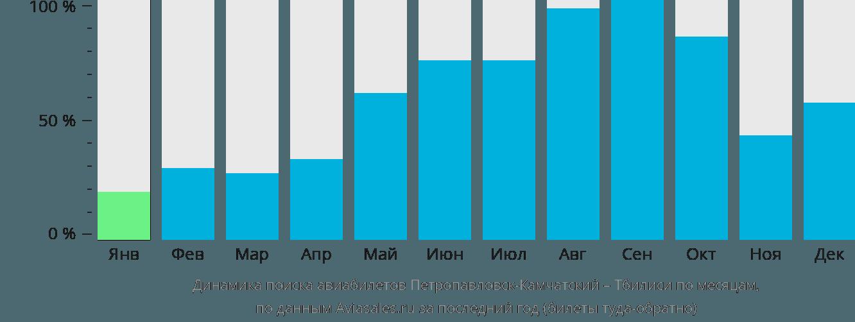 Динамика поиска авиабилетов из Петропавловска-Камчатского в Тбилиси по месяцам