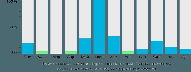 Динамика поиска авиабилетов из Петропавловска-Камчатского на Тенерифе по месяцам