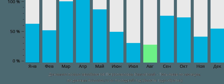 Динамика поиска авиабилетов из Петропавловска-Камчатского в Тель-Авив по месяцам