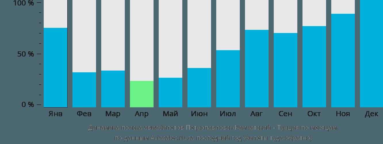 Динамика поиска авиабилетов из Петропавловска-Камчатского в Турцию по месяцам