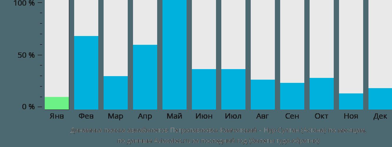 Динамика поиска авиабилетов из Петропавловска-Камчатского в Астану по месяцам