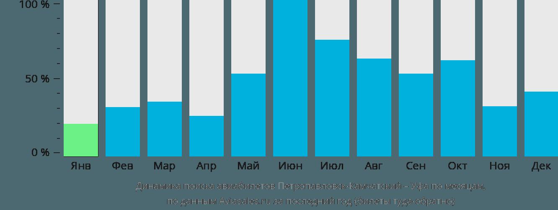 Динамика поиска авиабилетов из Петропавловска-Камчатского в Уфу по месяцам