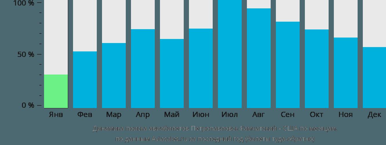 Динамика поиска авиабилетов из Петропавловска-Камчатского в США по месяцам
