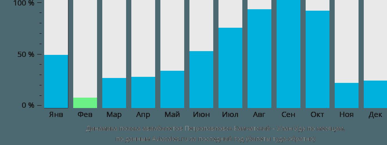 Динамика поиска авиабилетов из Петропавловска-Камчатского в Улан-Удэ по месяцам