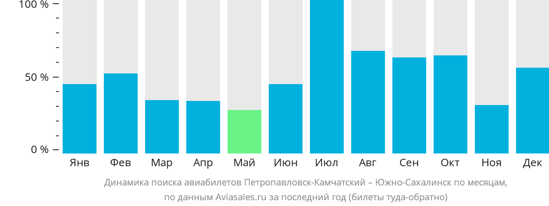 Динамика поиска авиабилетов из Петропавловска-Камчатского в Южно-Сахалинск по месяцам