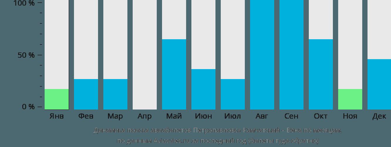 Динамика поиска авиабилетов из Петропавловска-Камчатского в Вену по месяцам