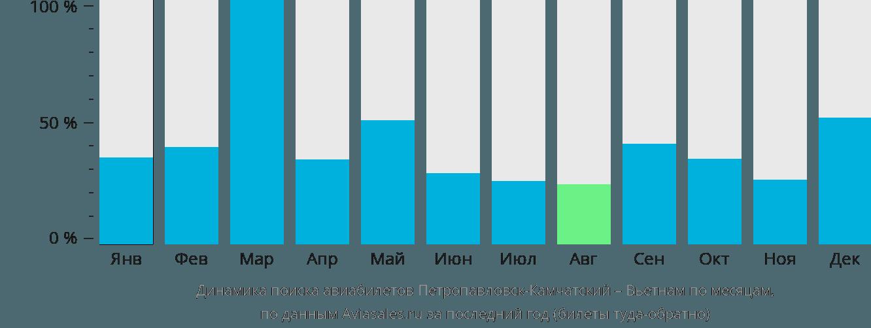 Динамика поиска авиабилетов из Петропавловска-Камчатского в Вьетнам по месяцам