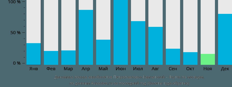 Динамика поиска авиабилетов из Петропавловска-Камчатского в Якутск по месяцам