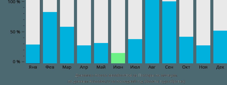 Динамика поиска авиабилетов из Покхары по месяцам