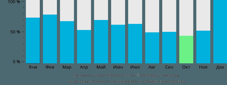 Динамика поиска авиабилетов из Паканбару по месяцам