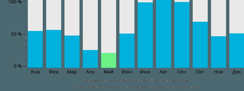 Динамика поиска авиабилетов из Пскова по месяцам