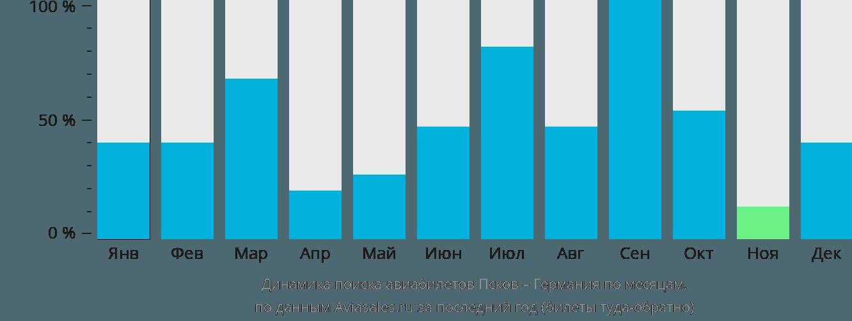 Динамика поиска авиабилетов из Пскова в Германию по месяцам