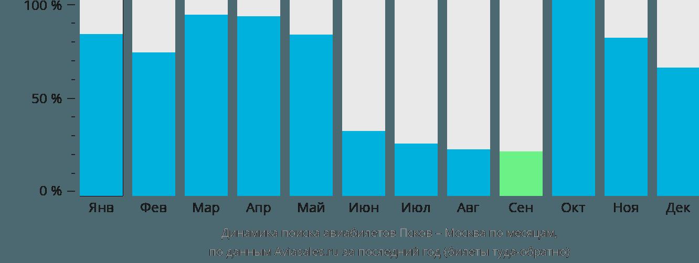 Динамика поиска авиабилетов из Пскова в Москву по месяцам