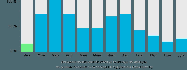 Динамика поиска авиабилетов из Клайпеды по месяцам