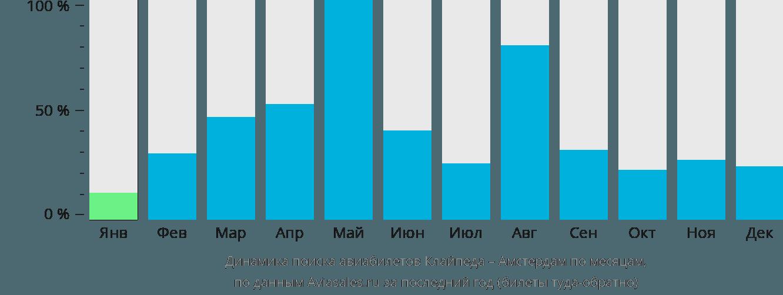 Динамика поиска авиабилетов из Клайпеды в Амстердам по месяцам