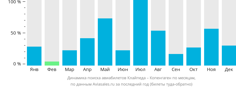 Динамика поиска авиабилетов из Клайпеды в Копенгаген по месяцам