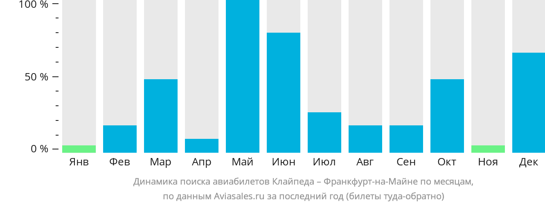 Динамика поиска авиабилетов из Клайпеды во Франкфурт-на-Майне по месяцам