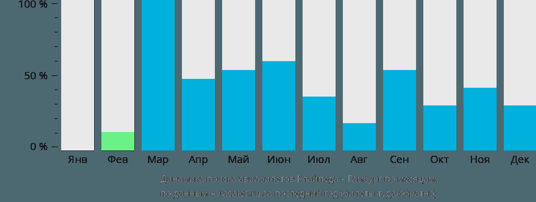 Динамика поиска авиабилетов из Клайпеды в Гамбург по месяцам