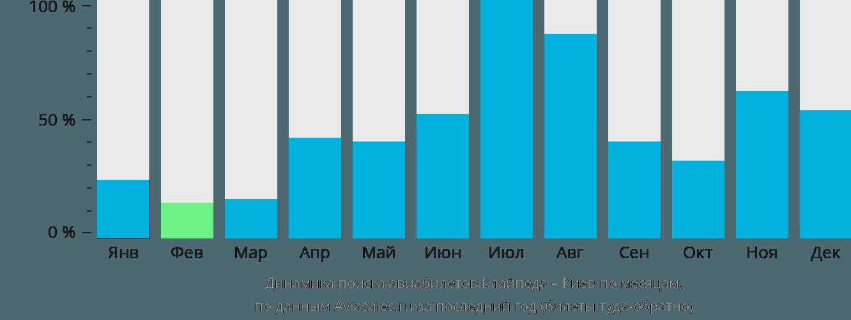 Динамика поиска авиабилетов из Клайпеды в Киев по месяцам