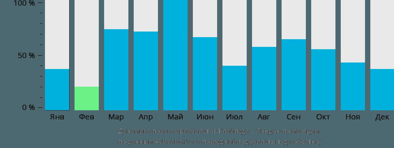 Динамика поиска авиабилетов из Клайпеды в Лондон по месяцам