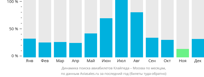 Динамика поиска авиабилетов из Клайпеды в Москву по месяцам