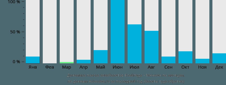 Динамика поиска авиабилетов из Клайпеды в Мюнхен по месяцам