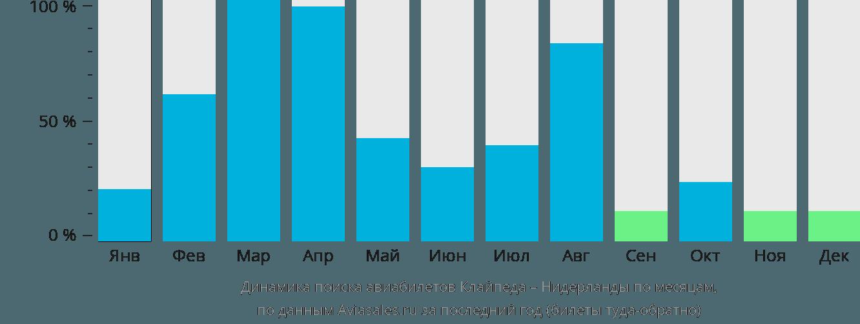 Динамика поиска авиабилетов из Клайпеды в Нидерланды по месяцам