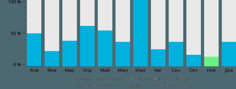 Динамика поиска авиабилетов из Клайпеды в Париж по месяцам