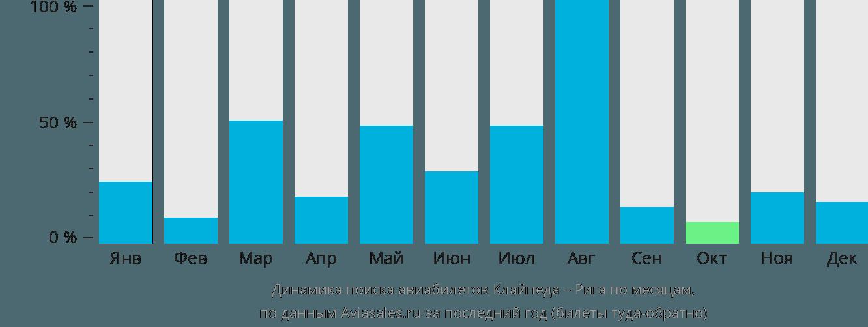 Динамика поиска авиабилетов из Клайпеды в Ригу по месяцам
