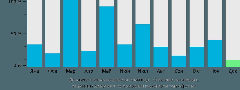 Динамика поиска авиабилетов из Клайпеды в Стокгольм по месяцам