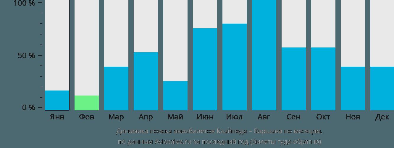 Динамика поиска авиабилетов из Клайпеды в Варшаву по месяцам