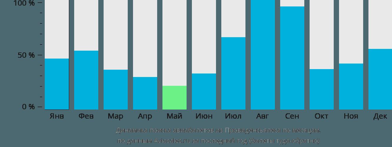 Динамика поиска авиабилетов из Провиденсиалеса по месяцам