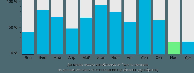 Динамика поиска авиабилетов из Палы по месяцам