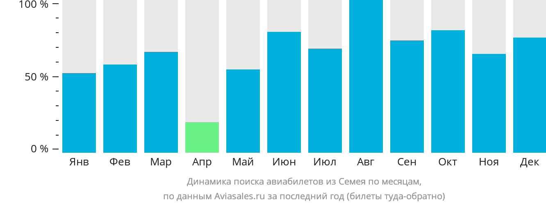 Динамика поиска авиабилетов из Семипалатинска по месяцам