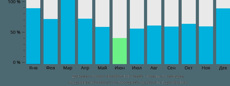 Динамика поиска авиабилетов из Семипалатинска в Алматы по месяцам