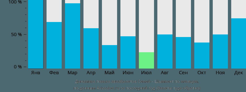 Динамика поиска авиабилетов из Семипалатинска в Шымкент по месяцам